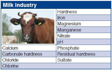 Industria Laptelui