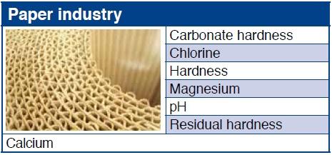Industria Hartiei