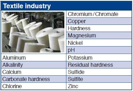 Industria Textilelor
