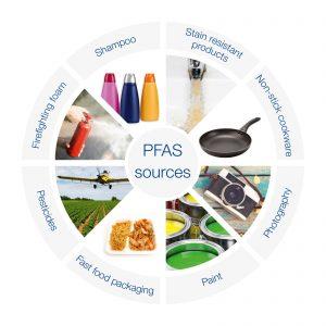 PFAS-sources-wheel-EN